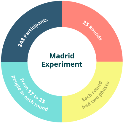 Madrid experiment